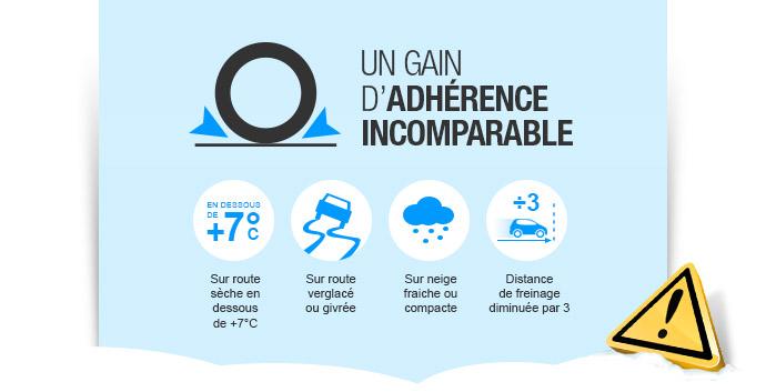 Infographie pneu hiver
