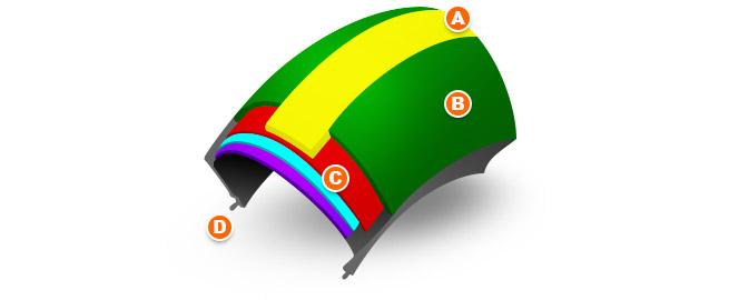 Structure d'un pneu moto