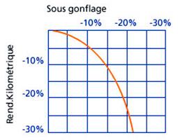 Pression et durée de vie du pneu
