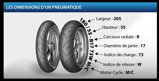 Dimensions d'un pneu scooter