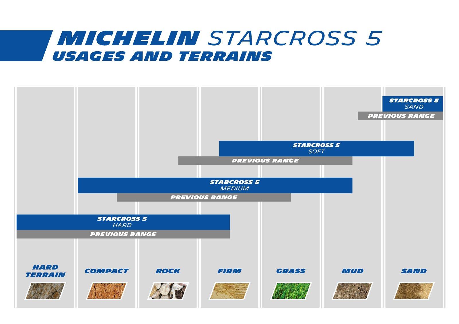 Pneus Michelin Starcross 5 Soft Allopneus Com