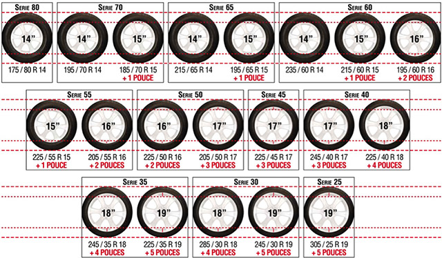 Tableau de correspondances diamètre pneus